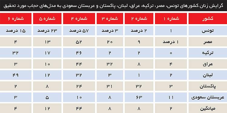 نوع حجاب در کشورهای اسلامی